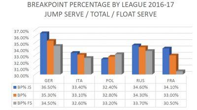 Анализ на break point във водещите 5 първенства